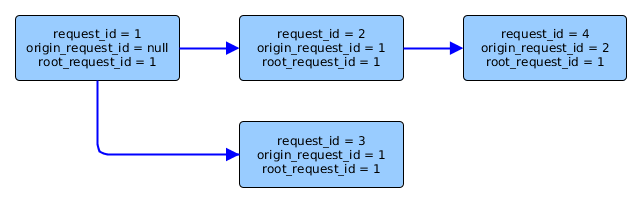 Call tree with root_request_id