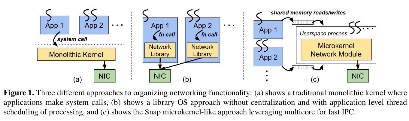 host networking architectures